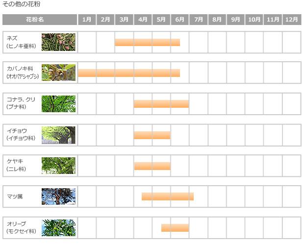 図:花粉カレンダー