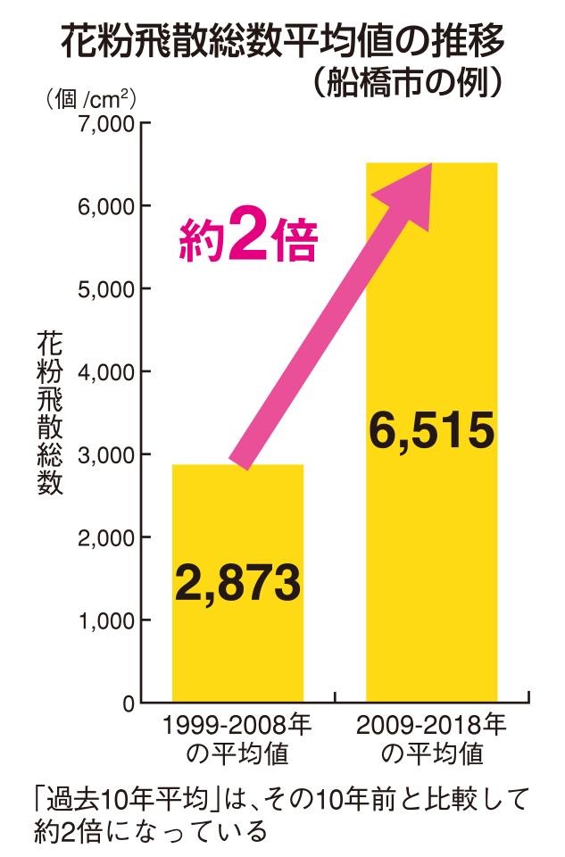 花粉飛散総数平均値推移(船橋市の例)